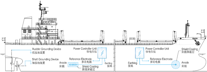 impressed current cathodic protection system, cathodic protection system